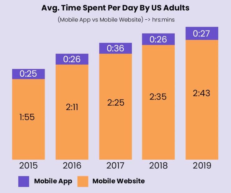 Sự tăng trưởng của dịch vụ thiết kế app mobile trong năm 2020